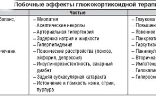 Красная волчанка: причины возникновения, механизм развития, возможные осложнения и методы терапии