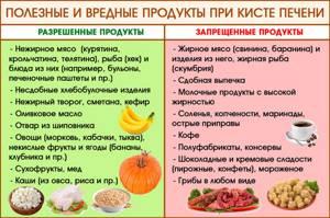 Диета для печени какие продукты можно есть
