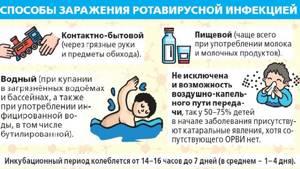 Чем лечить ротавирусную инфекцию в домашних условиях: первая помощь при патологии и схема терапии, обзор наиболее эффективных препаратов и народных средств, методы профилактики